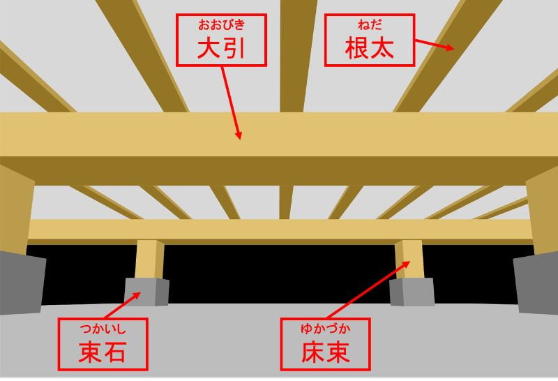 水槽を支える床の構造
