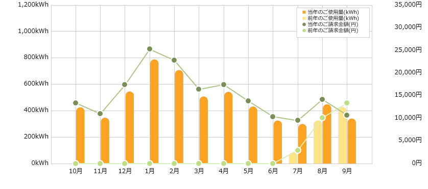 水槽がたくさんあるアクアリストの年間電気代のグラフ