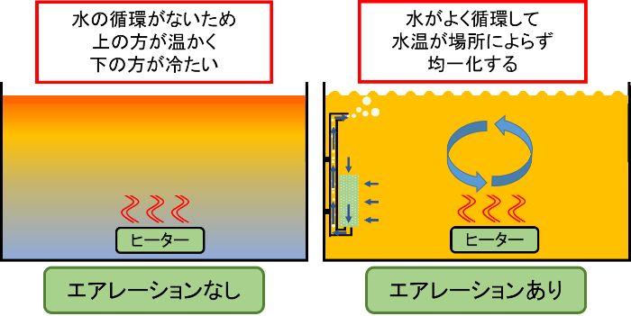 エアレーションで水を循環させてヒーターで均一に水温を温める