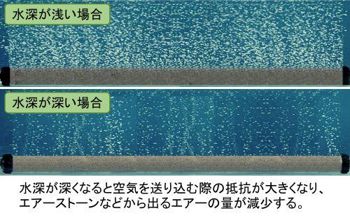 水深が深くなると空気を送り込む際の抵抗が大きくなり、エアーストーンなどから出るエアーの量が減少する