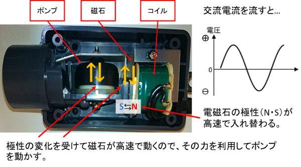 電磁式エアーポンプの原理