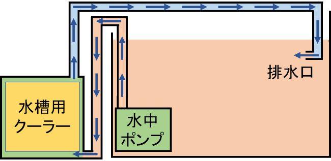 水槽用クーラーは水中ポンプなどで水槽の水を本体内に循環させて冷却を行う