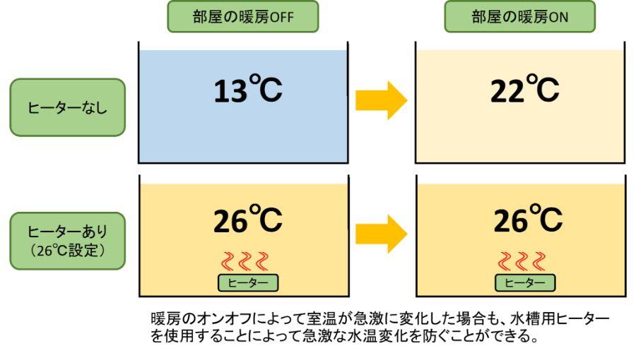 水槽用ヒーターで部屋の暖房のオンオフ時の水温急変を防ぐ