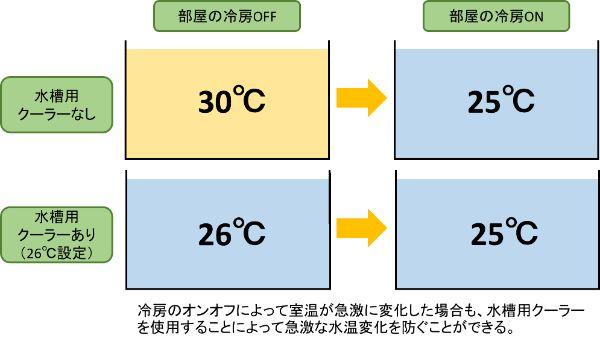 水槽用クーラーでエアコン使用時の急激な水温変化を防ぐ