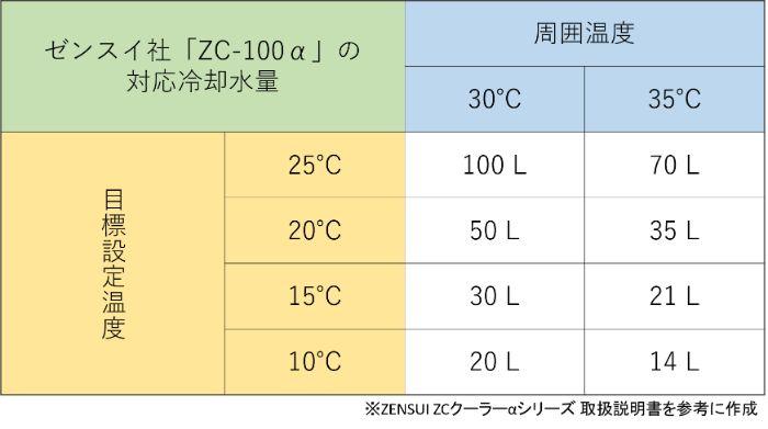 ゼンスイ「ZC-100α」の周囲温度、設定温度別の対応水量