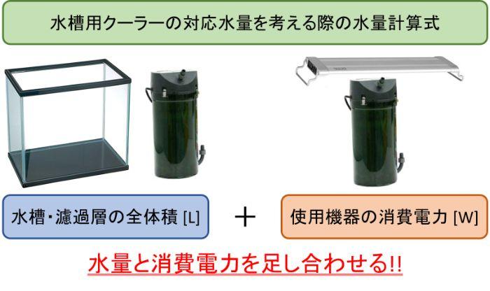 水槽用クーラーの対応水量を考える際の水量計算式