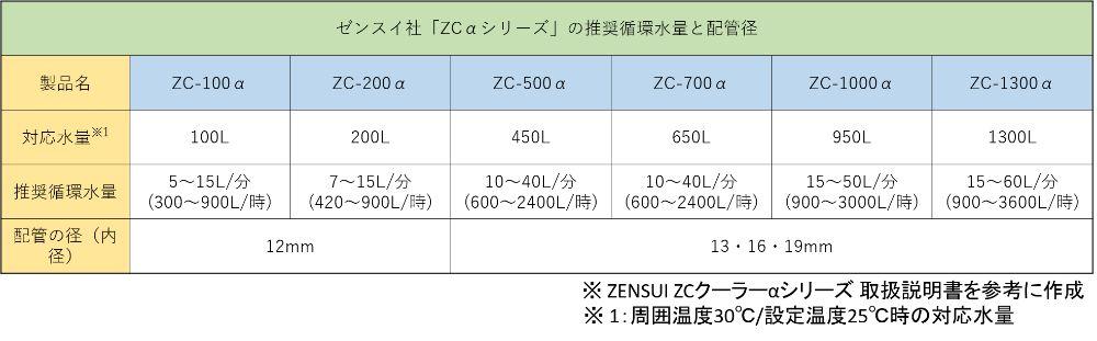 ゼンスイ「ZCαシリーズ」の推奨循環水量と配管径