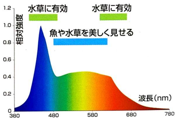 水槽用ライトを選ぶ際には波長スペクトル分布図を確認しよう。